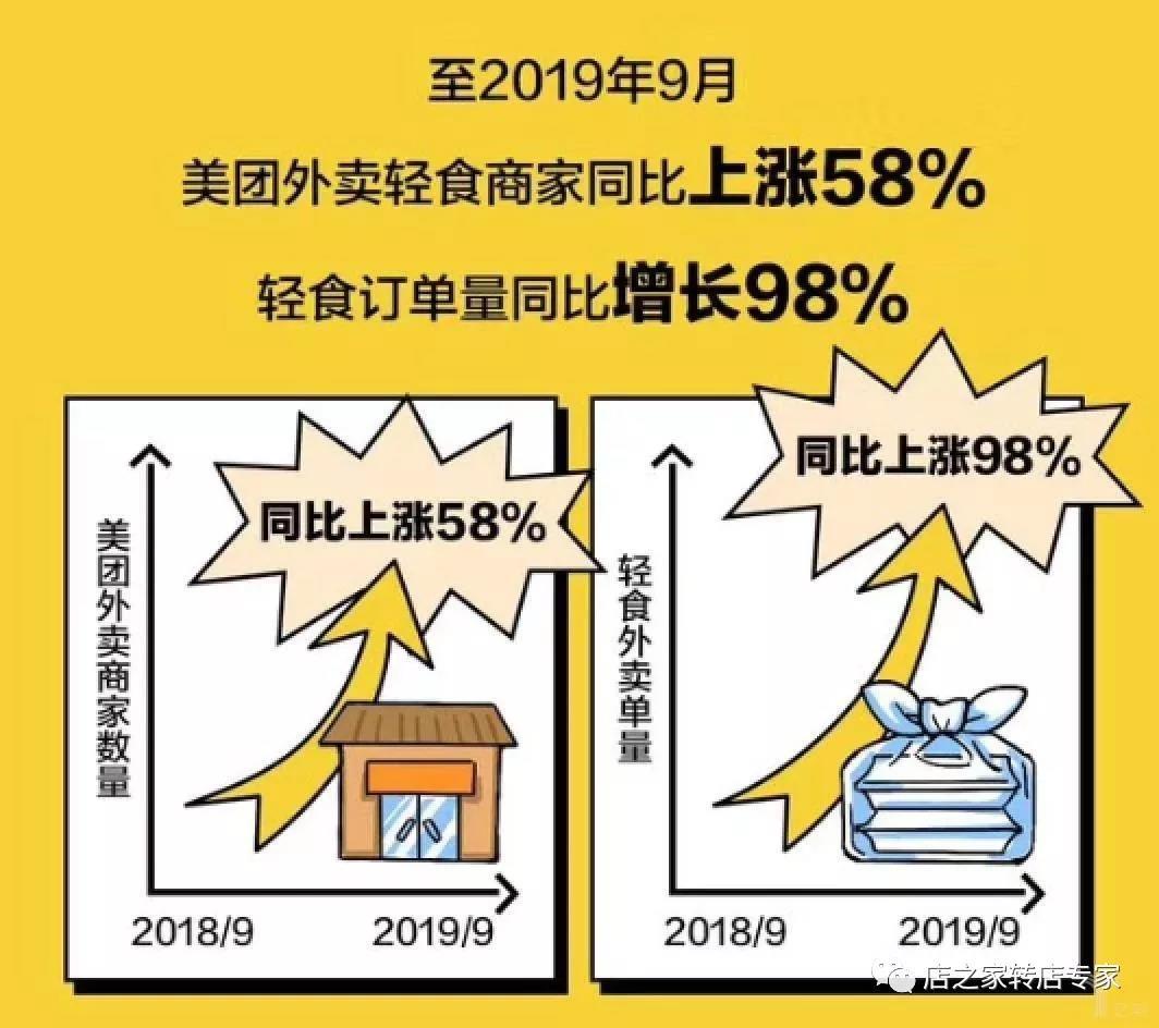 《中国轻食外卖消费报告》:轻食订单量一年翻一倍,医护人员爱吃草